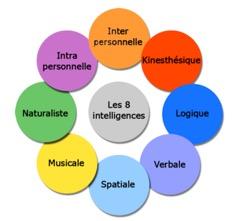 8 formes d'intelligence