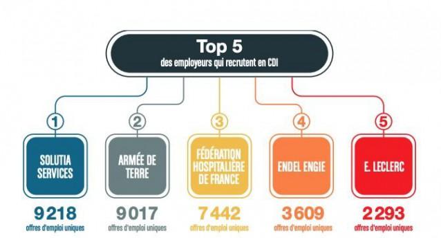 employeurs-cdi-2021