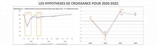 unedic-PIB-2021-2022-x638