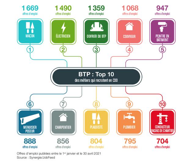 BTP-CDD-Synergie-2021