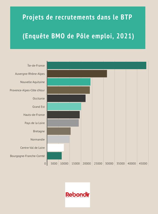 recrutements-BTP-BMO-2021