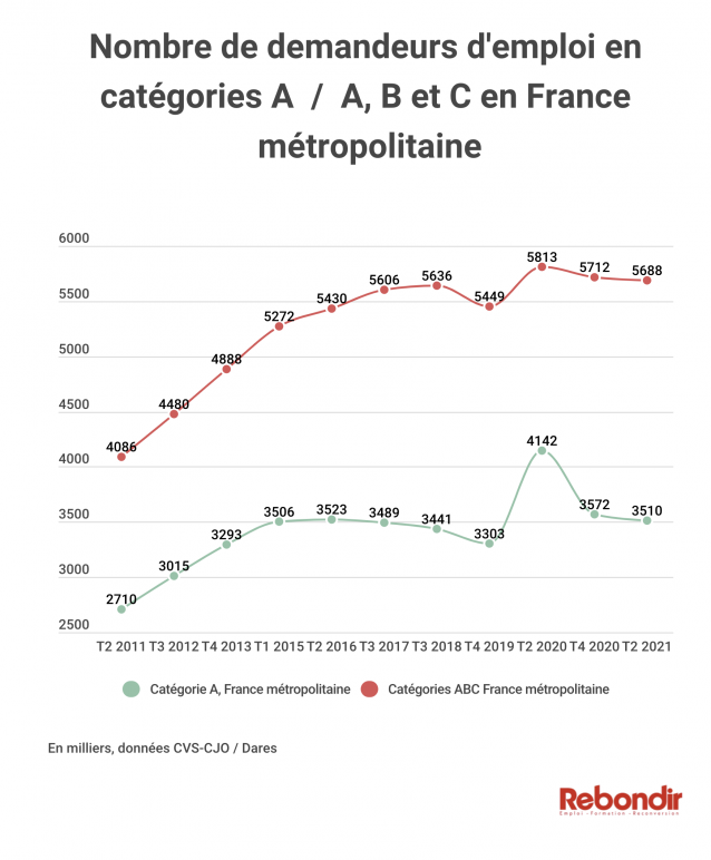infographie-chomeurs-2021