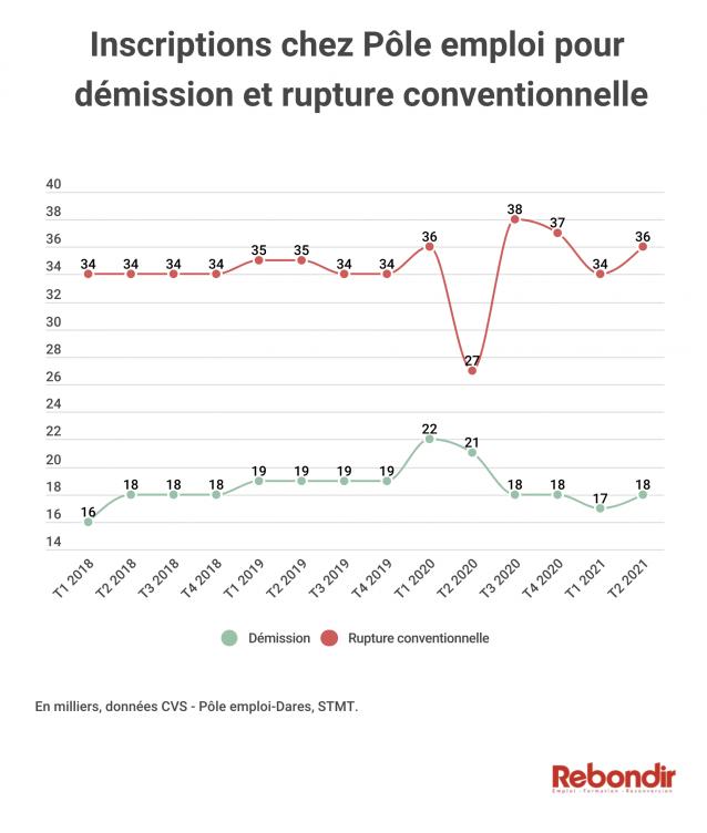 infographie-poleemploi-demissions
