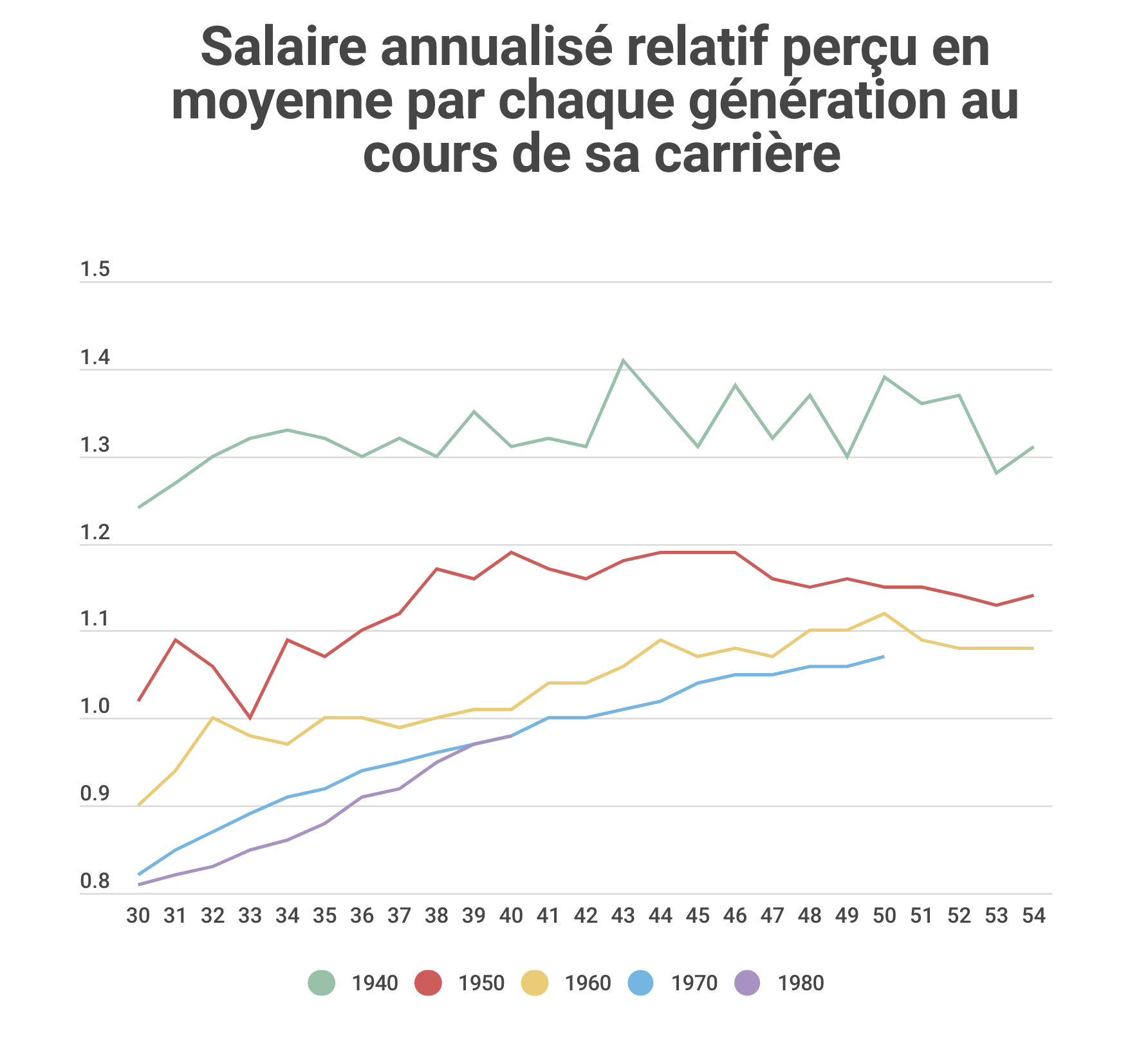 salaire-generations-carriere