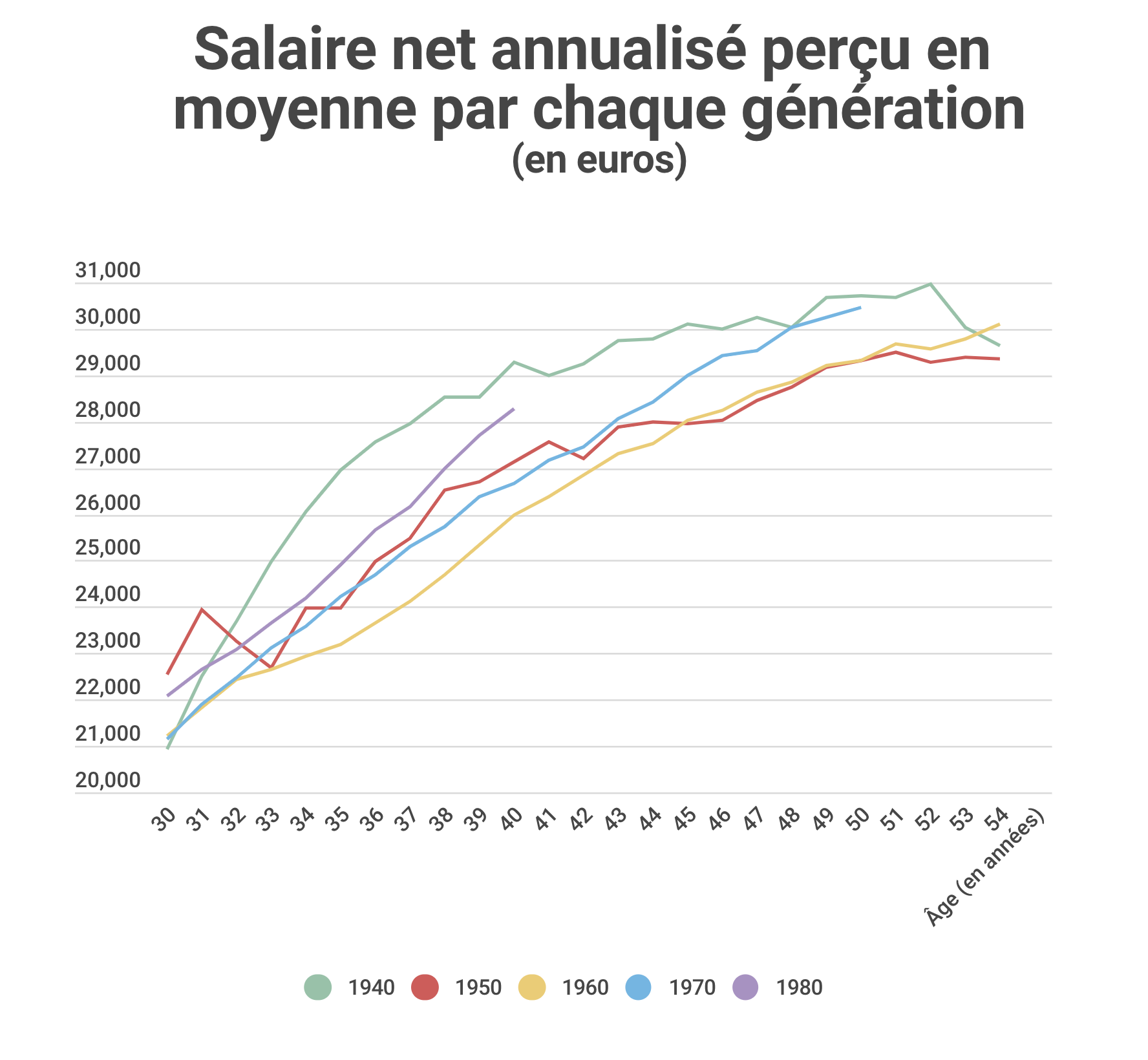 salaires-generation-age