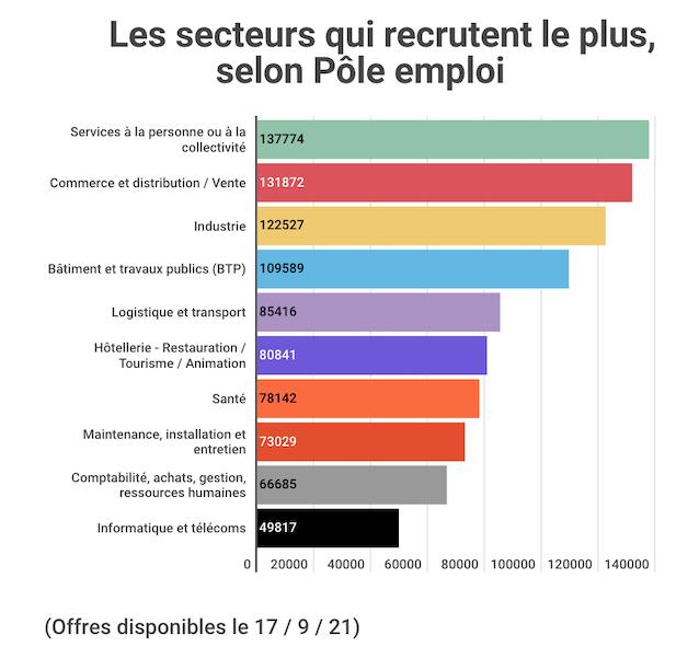 secteurs-recrutement-pole-emploi